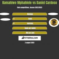 Ramahlwe Mphahlele vs Daniel Cardoso h2h player stats