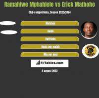 Ramahlwe Mphahlele vs Erick Mathoho h2h player stats