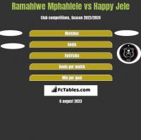 Ramahlwe Mphahlele vs Happy Jele h2h player stats
