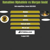Ramahlwe Mphahlele vs Morgan Gould h2h player stats