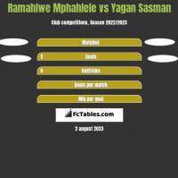 Ramahlwe Mphahlele vs Yagan Sasman h2h player stats