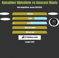 Ramahlwe Mphahlele vs Innocent Maela h2h player stats