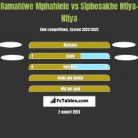 Ramahlwe Mphahlele vs Siphosakhe Ntiya-Ntiya h2h player stats