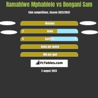 Ramahlwe Mphahlele vs Bongani Sam h2h player stats