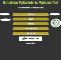 Ramahlwe Mphahlele vs Mpusana Tani h2h player stats