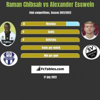 Raman Chibsah vs Alexander Esswein h2h player stats