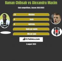 Raman Chibsah vs Alexandru Maxim h2h player stats