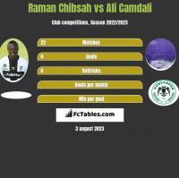 Raman Chibsah vs Ali Camdali h2h player stats