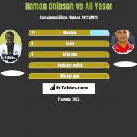 Raman Chibsah vs Ali Yasar h2h player stats