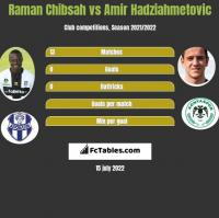 Raman Chibsah vs Amir Hadziahmetovic h2h player stats