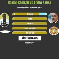 Raman Chibsah vs Andre Sousa h2h player stats