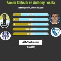 Raman Chibsah vs Anthony Losilla h2h player stats