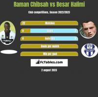 Raman Chibsah vs Besar Halimi h2h player stats