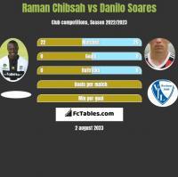 Raman Chibsah vs Danilo Soares h2h player stats