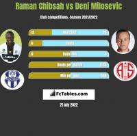 Raman Chibsah vs Deni Milosevic h2h player stats