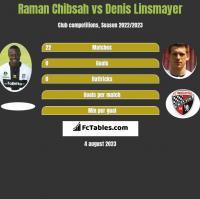 Raman Chibsah vs Denis Linsmayer h2h player stats