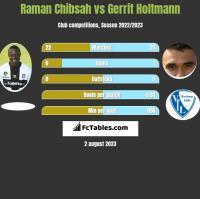 Raman Chibsah vs Gerrit Holtmann h2h player stats