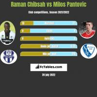 Raman Chibsah vs Milos Pantovic h2h player stats