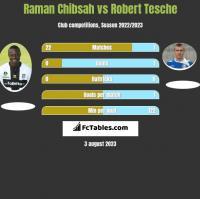 Raman Chibsah vs Robert Tesche h2h player stats