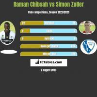 Raman Chibsah vs Simon Zoller h2h player stats
