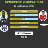 Raman Chibsah vs Thomas Eisfeld h2h player stats