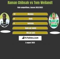 Raman Chibsah vs Tom Weilandt h2h player stats