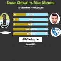 Raman Chibsah vs Erhan Masovic h2h player stats