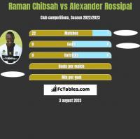 Raman Chibsah vs Alexander Rossipal h2h player stats