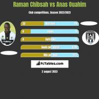 Raman Chibsah vs Anas Ouahim h2h player stats