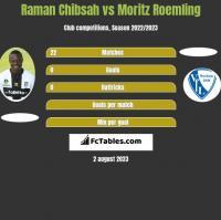 Raman Chibsah vs Moritz Roemling h2h player stats