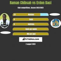 Raman Chibsah vs Erdon Daci h2h player stats