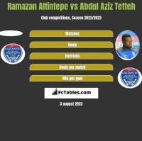 Ramazan Altintepe vs Abdul Aziz Tetteh h2h player stats
