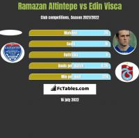 Ramazan Altintepe vs Edin Visća h2h player stats