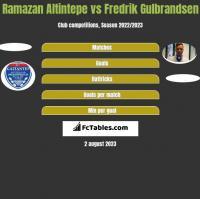Ramazan Altintepe vs Fredrik Gulbrandsen h2h player stats