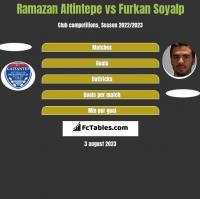 Ramazan Altintepe vs Furkan Soyalp h2h player stats