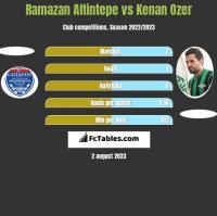 Ramazan Altintepe vs Kenan Ozer h2h player stats