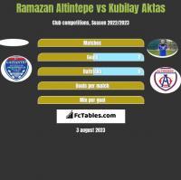 Ramazan Altintepe vs Kubilay Aktas h2h player stats