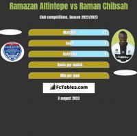 Ramazan Altintepe vs Raman Chibsah h2h player stats