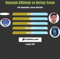 Ramazan Altintepe vs Berkay Ozcan h2h player stats