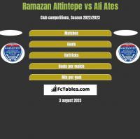 Ramazan Altintepe vs Ali Ates h2h player stats