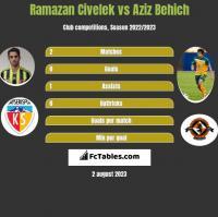 Ramazan Civelek vs Aziz Behich h2h player stats