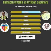 Ramazan Civelek vs Cristian Sapunaru h2h player stats