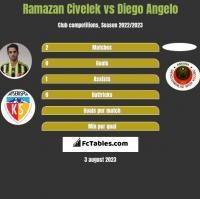 Ramazan Civelek vs Diego Angelo h2h player stats