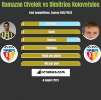 Ramazan Civelek vs Dimitrios Kolovetsios h2h player stats