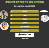 Ramazan Civelek vs Halil Pehlivan h2h player stats