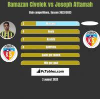 Ramazan Civelek vs Joseph Attamah h2h player stats