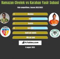 Ramazan Civelek vs Karahan Yasir Subasi h2h player stats