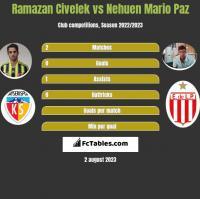 Ramazan Civelek vs Nehuen Mario Paz h2h player stats