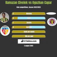Ramazan Civelek vs Oguzhan Capar h2h player stats