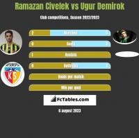 Ramazan Civelek vs Ugur Demirok h2h player stats